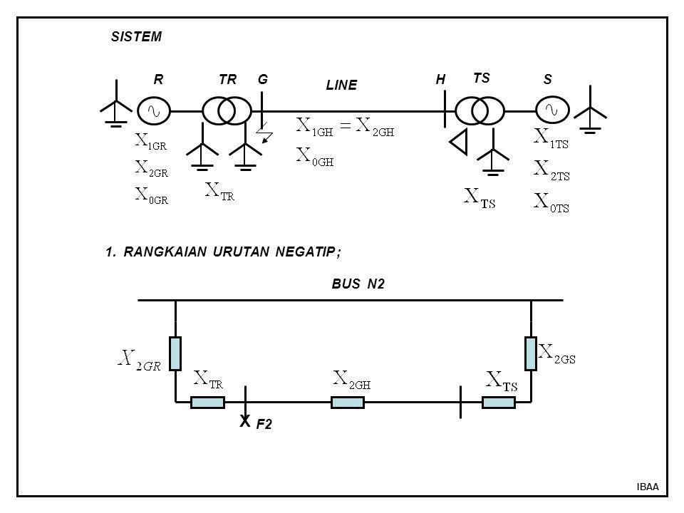 IBAA RTR TS S LINE SISTEM GH 1. RANGKAIAN URUTAN NEGATIP ; BUS N2 X F2