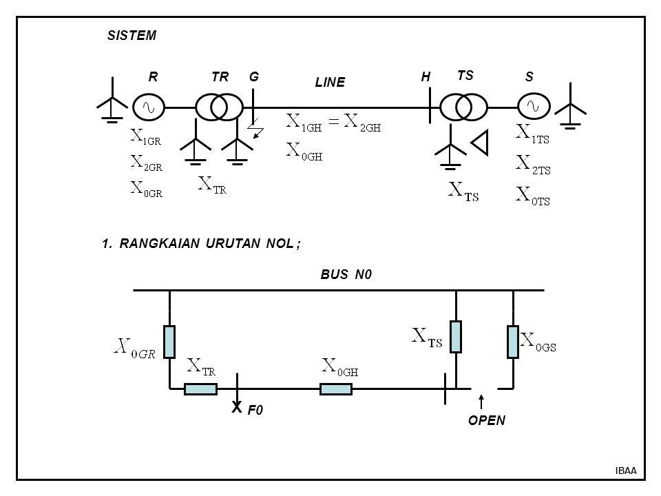 IBAA RTR TS S LINE SISTEM GH 1. RANGKAIAN URUTAN NOL ; BUS N0 X F0 OPEN