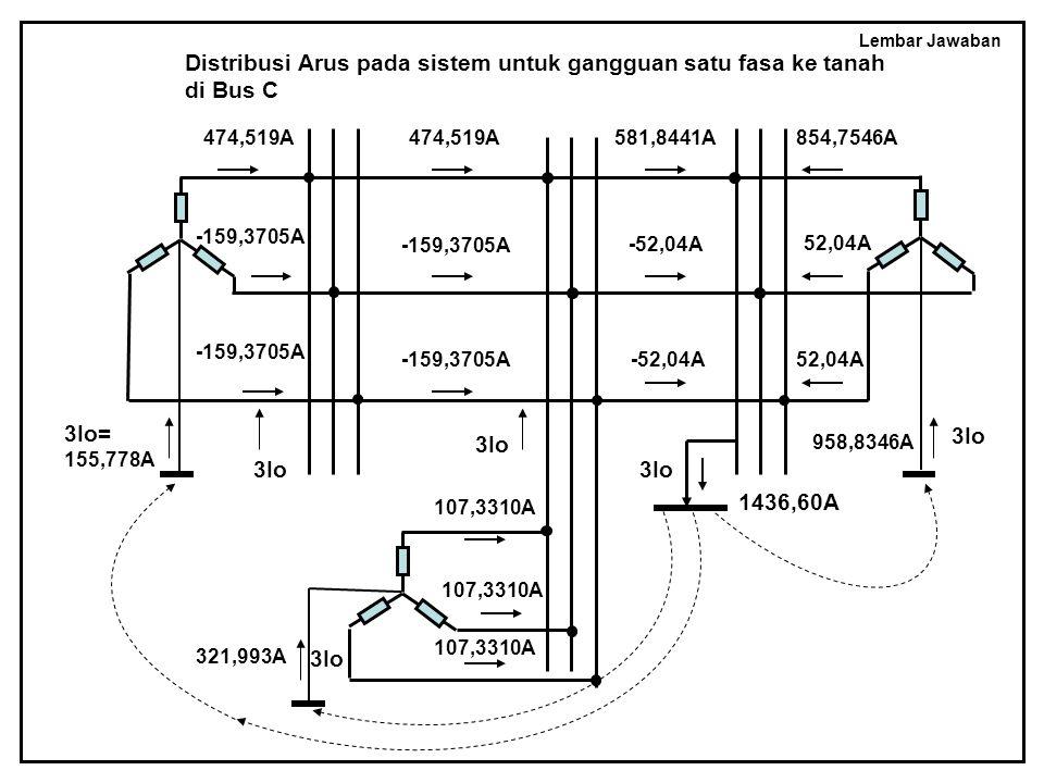 Lembar Jawaban 474,519A -159,3705A 3Io= 155,778A 474,519A -159,3705A 581,8441A -52,04A 854,7546A 52,04A 3Io 958,8346A 3Io 321,993A 107,3310A 3Io 1436,60A Distribusi Arus pada sistem untuk gangguan satu fasa ke tanah di Bus C 3Io