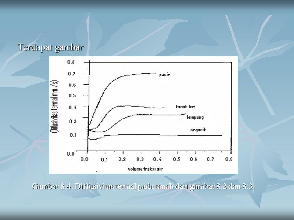 Terdapat gambar Gambar 8.4. Diffusivitas termal pada tanah dari gambar 8.2 dan 8.3. Gambar 8.4. Diffusivitas termal pada tanah dari gambar 8.2 dan 8.3