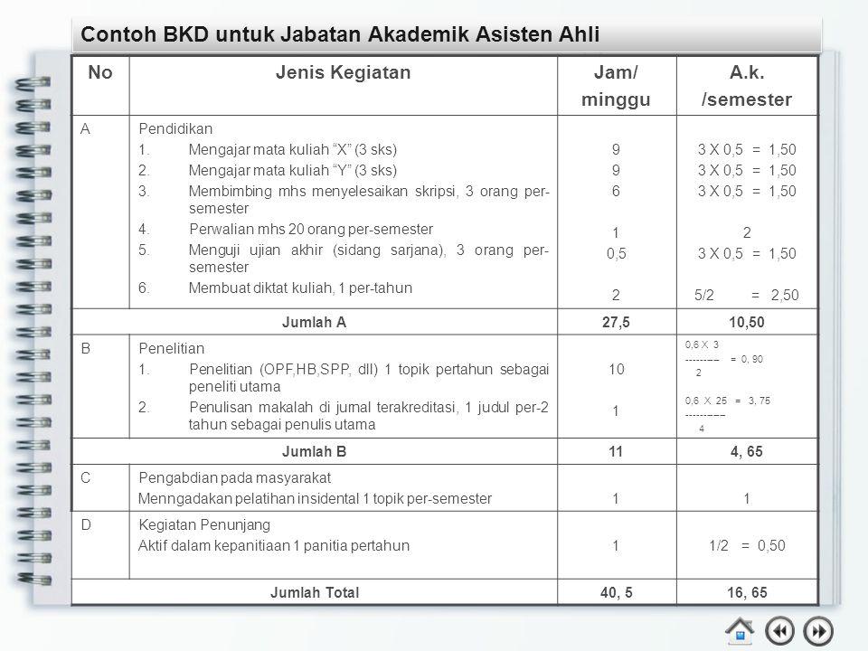 Contoh BKD untuk Jabatan Akademik Asisten Ahli NoJenis KegiatanJam/ minggu A.k.