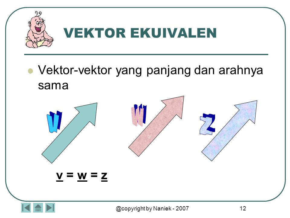 @copyright by Naniek - 2007 11 Ekor panah disebut ttk pangkal Arah panah menentukan arah vektor Panjang panah menentukan arah vektor Ujung panah diseb