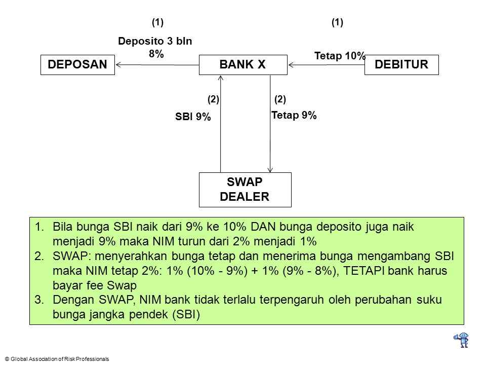 © Global Association of Risk Professionals DEPOSANBANK XDEBITUR SWAP DEALER Tetap 10% Tetap 9% Deposito 3 bln 8% (1) 1.Bila bunga SBI naik dari 9% ke