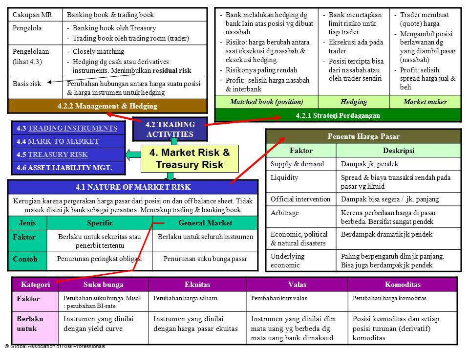 © Global Association of Risk Professionals 4.2 Aktivitas perdagangan 4.2.2Manajamen dan hedging posisi Trader mengelola risiko mereka dengan melakukan transaksi dalam instrumen yang sangat sesuai dengan posisi yang dimilki saat ini (matched book).