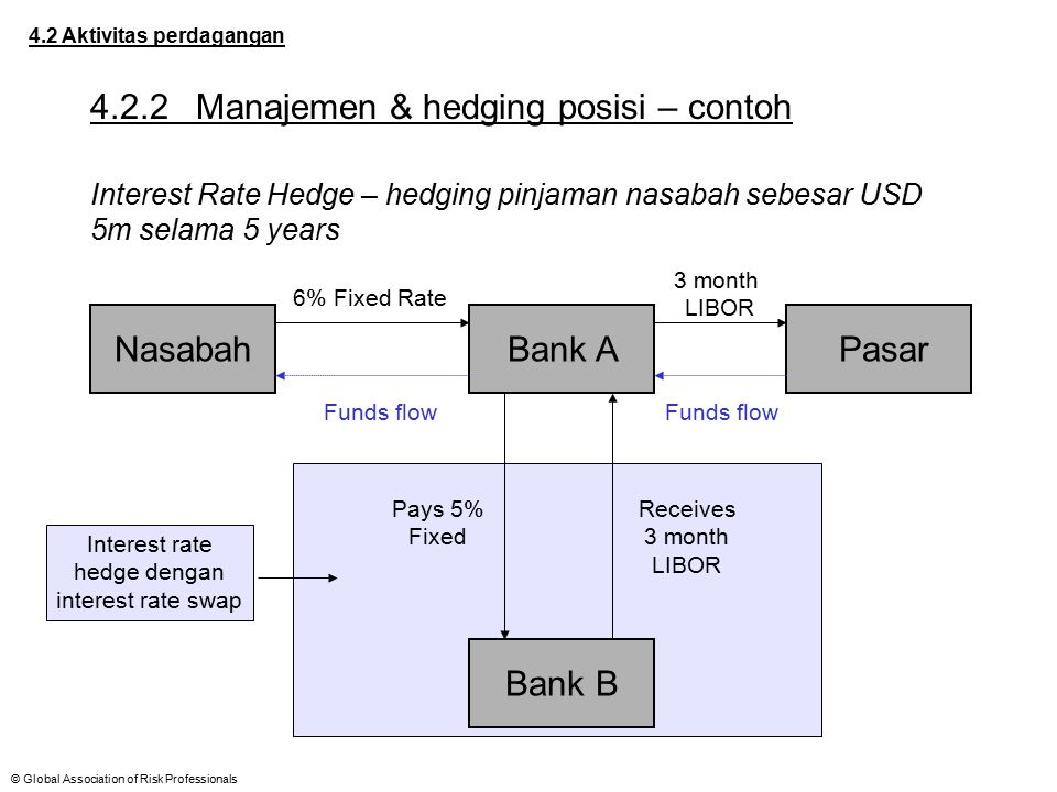 © Global Association of Risk Professionals Bank B Interest rate hedge dengan interest rate swap 4.2 Aktivitas perdagangan 4.2.2Manajemen & hedging pos