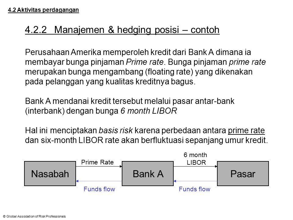 © Global Association of Risk Professionals 4.2 Aktivitas perdagangan 4.2.2Manajemen & hedging posisi – contoh Perusahaan Amerika memperoleh kredit dar