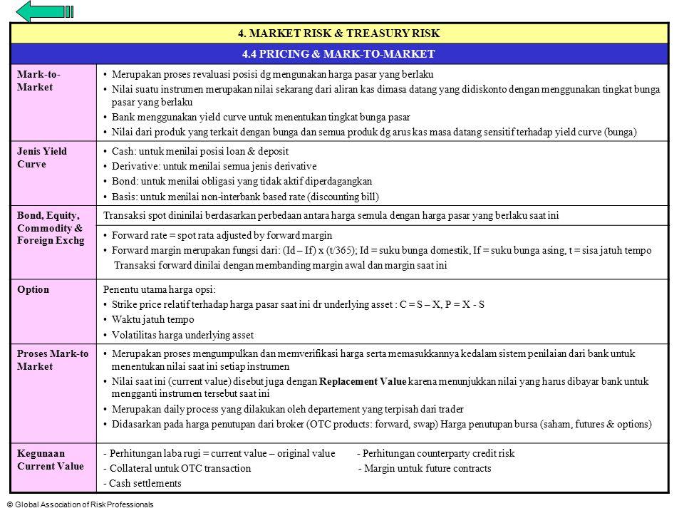 © Global Association of Risk Professionals 4.1 Sifat dasar risiko pasar Risiko pasar yang bersifat umum dapat dibagi menjadi empat kategori utama untuk keperluan analisis: risiko suku bunga risiko posisi ekuitas risiko kurs risiko posisi komoditas.