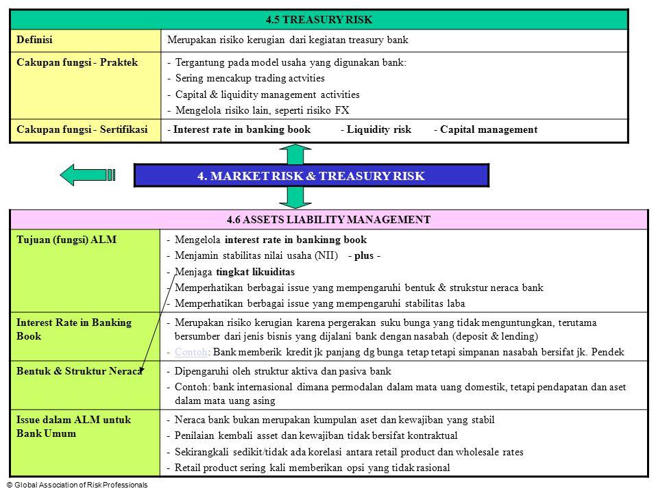 © Global Association of Risk Professionals 4.5 The nature of treasury risk Treasury risk (risiko treasury) merupakan risiko kerugian dalam aktivitas treasury bank dan oleh karena itu tergantung pada fungsi manajemen risiko dari bagian Treasury itu sendiri.