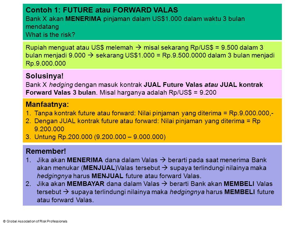 © Global Association of Risk Professionals Contoh 1: FUTURE atau FORWARD VALAS Bank X akan MENERIMA pinjaman dalam US$1.000 dalam waktu 3 bulan mendat