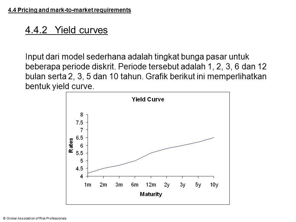 © Global Association of Risk Professionals 4.4 Pricing and mark-to-market requirements 4.4.2Yield curves Input dari model sederhana adalah tingkat bun