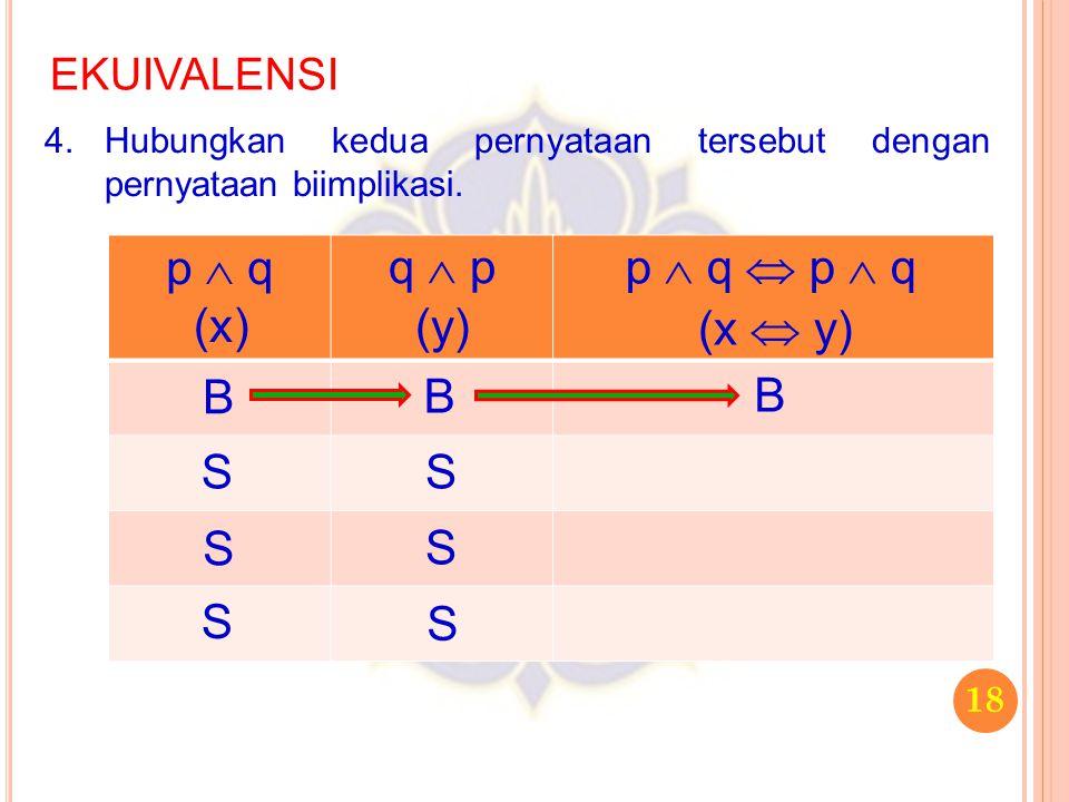 18 EKUIVALENSI 4.Hubungkan kedua pernyataan tersebut dengan pernyataan biimplikasi. p  q q  p B S S S B S S S p  q  p  q (x) (y) (x  y) B