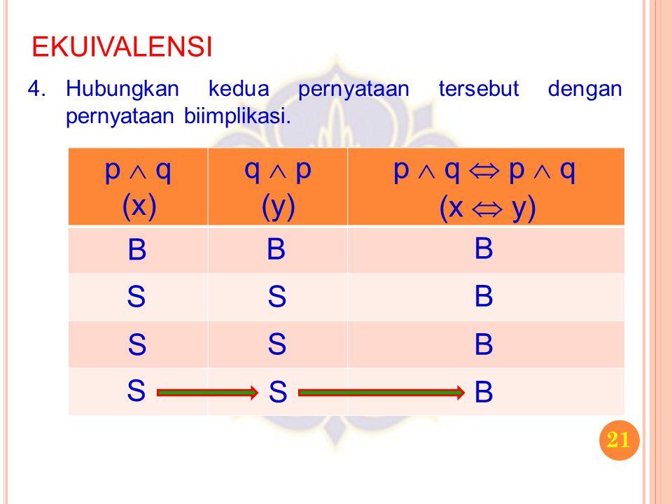 21 EKUIVALENSI 4.Hubungkan kedua pernyataan tersebut dengan pernyataan biimplikasi. p  q q  p B S S S B S S S p  q  p  q (x) (y) (x  y) B B B B