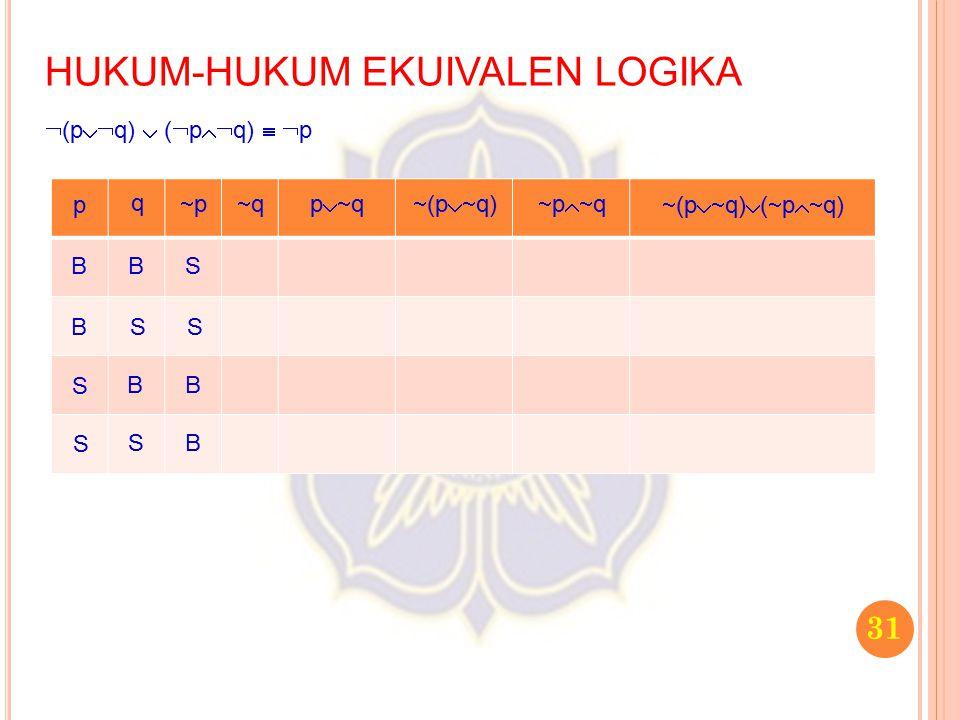 31 HUKUM-HUKUM EKUIVALEN LOGIKA  (p  q)  (  p  q)   p p q pp qq p  q  (p  q)  p  q  (p  q)  (  p  q) B B S S B S B S S S B