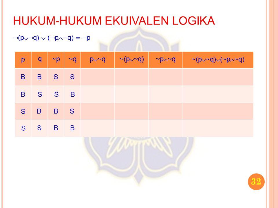 32 HUKUM-HUKUM EKUIVALEN LOGIKA  (p  q)  (  p  q)   p p q pp qq p  q  (p  q)  p  q  (p  q)  (  p  q) B B S S B S B S S S B
