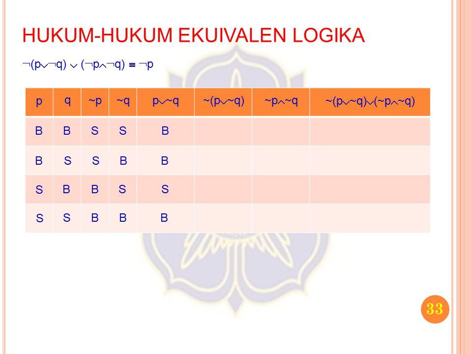 33 HUKUM-HUKUM EKUIVALEN LOGIKA  (p  q)  (  p  q)   p p q pp qq p  q  (p  q)  p  q  (p  q)  (  p  q) B B S S B S B S S S B