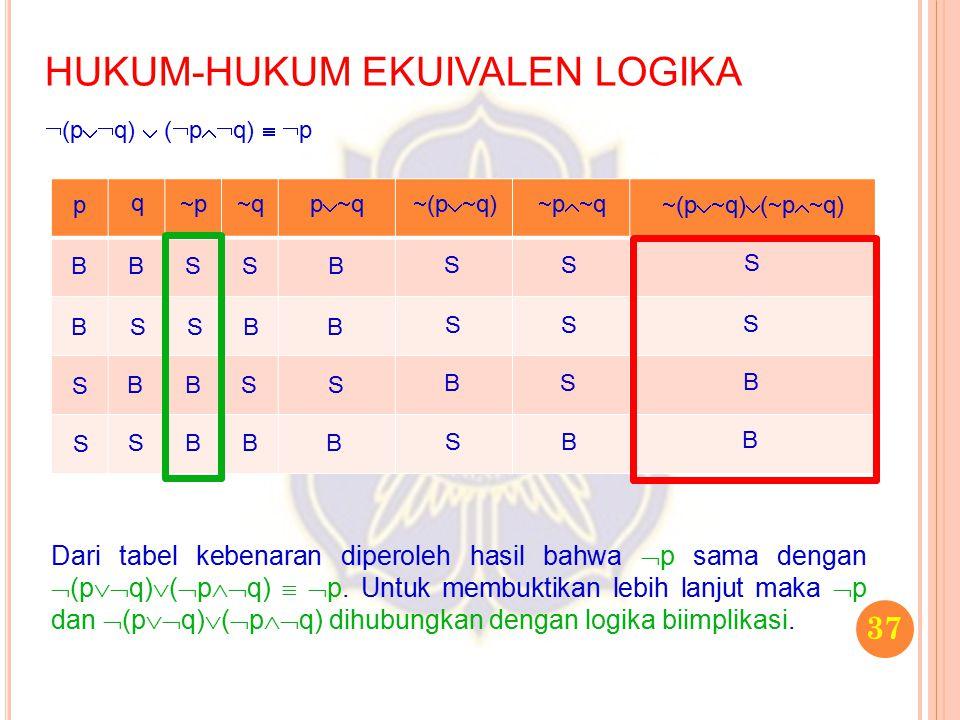 37 HUKUM-HUKUM EKUIVALEN LOGIKA  (p  q)  (  p  q)   p p q pp qq p  q  (p  q)  p  q  (p  q)  (  p  q) B B S S B S B S S S B