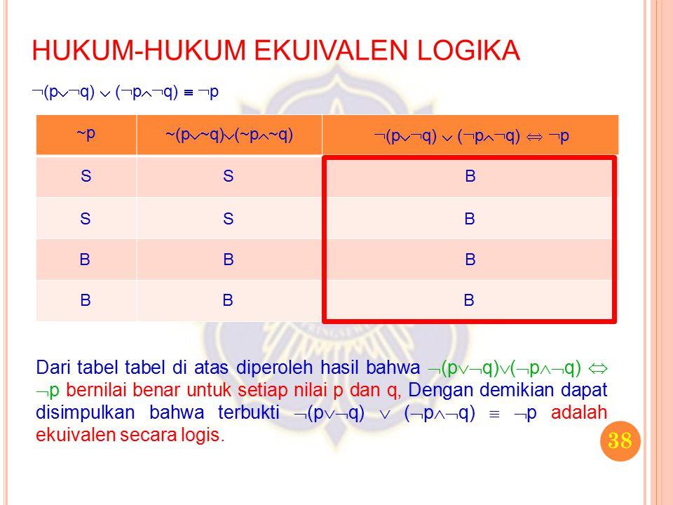 38 HUKUM-HUKUM EKUIVALEN LOGIKA  (p  q)  (  p  q)   p Dari tabel tabel di atas diperoleh hasil bahwa  (p  q)  (  p  q)   p bernilai
