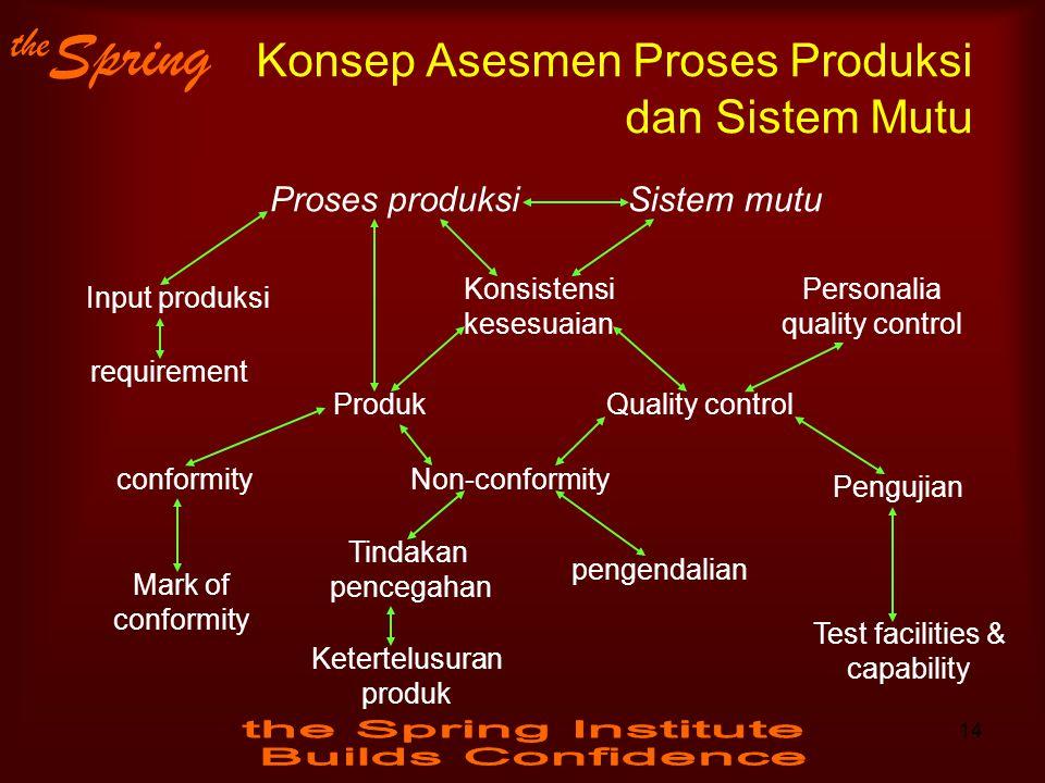 the Spring Konsep Asesmen Proses Produksi dan Sistem Mutu Proses produksiSistem mutu Input produksi requirement Konsistensi kesesuaian Personalia qual