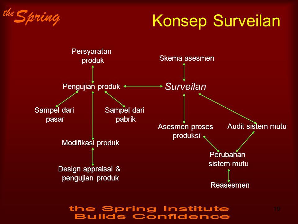 the Spring Konsep Surveilan Persyaratan produk Pengujian produk Sampel dari pasar Sampel dari pabrik Skema asesmen Surveilan Modifikasi produk Design