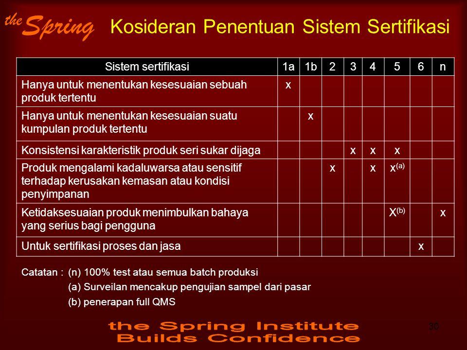 the Spring Kosideran Penentuan Sistem Sertifikasi Sistem sertifikasi1a1b23456n Hanya untuk menentukan kesesuaian sebuah produk tertentu x Hanya untuk
