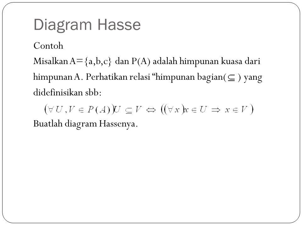 """Diagram Hasse Contoh Misalkan A={a,b,c} dan P(A) adalah himpunan kuasa dari himpunan A. Perhatikan relasi """"himpunan bagian( ) yang didefinisikan sbb:"""
