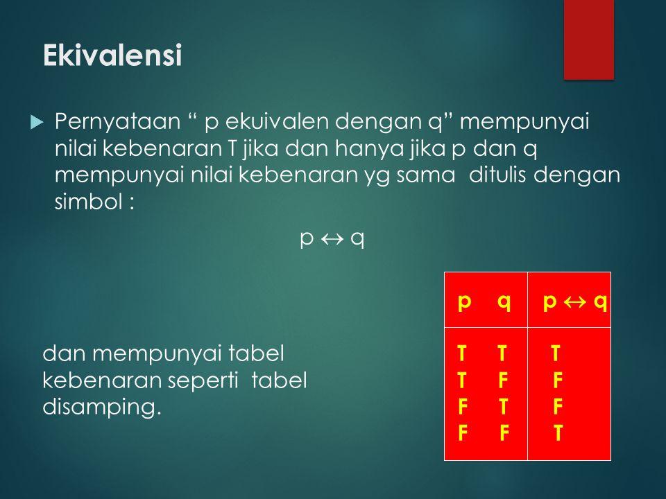 Ekivalensi  Pernyataan p ekuivalen dengan q mempunyai nilai kebenaran T jika dan hanya jika p dan q mempunyai nilai kebenaran yg sama ditulis dengan simbol : p  q dan mempunyai tabel kebenaran seperti tabel disamping.