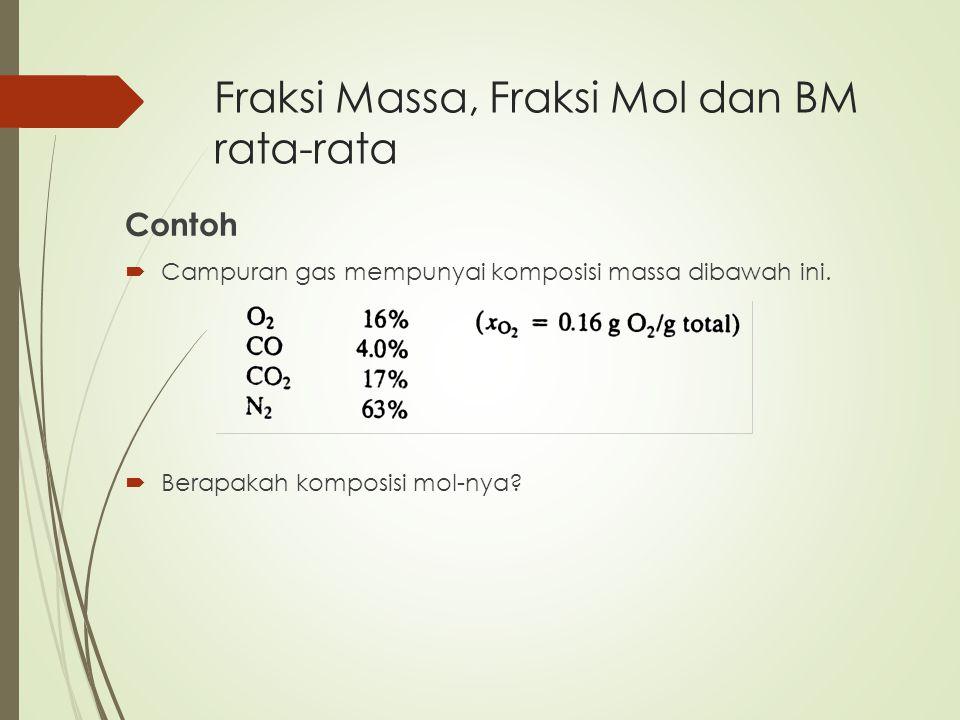 Fraksi Massa, Fraksi Mol dan BM rata-rata Contoh  Campuran gas mempunyai komposisi massa dibawah ini.  Berapakah komposisi mol-nya?