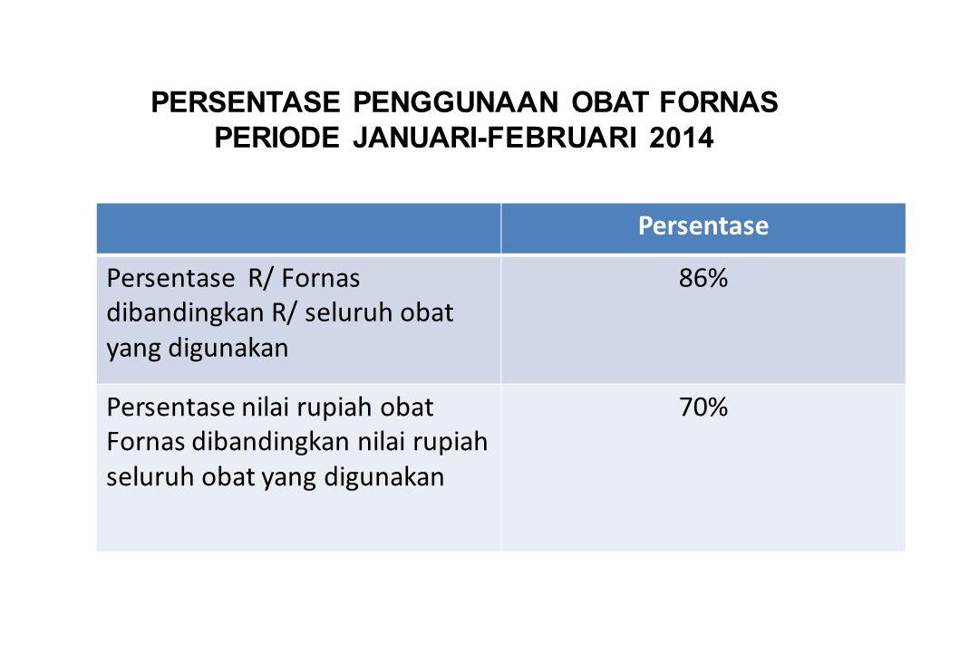 PERSENTASE PENGGUNAAN OBAT FORNAS PERIODE JANUARI-FEBRUARI 2014 Persentase Persentase R/ Fornas dibandingkan R/ seluruh obat yang digunakan 86% Persen