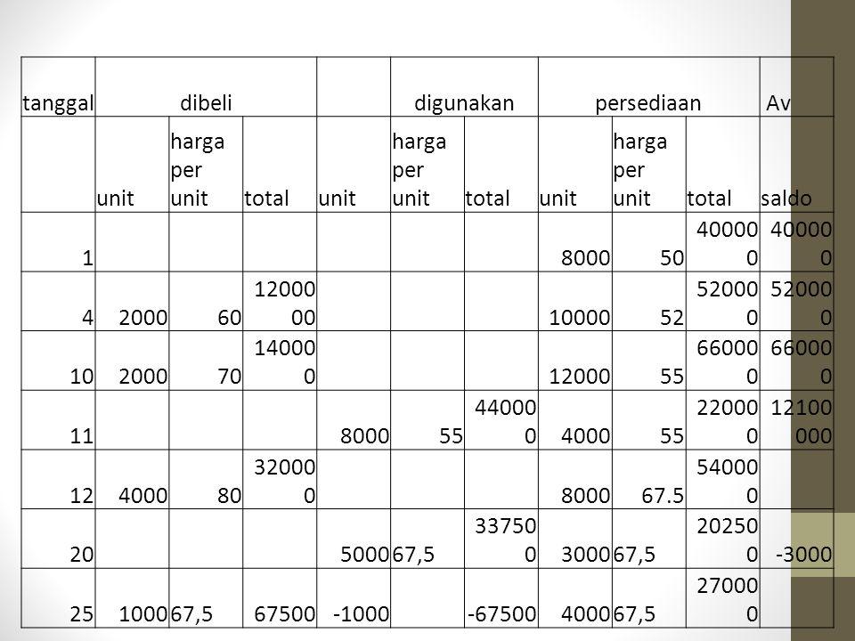 tanggaldibeli digunakanpersediaan Av unit harga per unittotalunit harga per unittotalunit harga per unittotalsaldo 1 800050 40000 0 4200060 12000 00 1