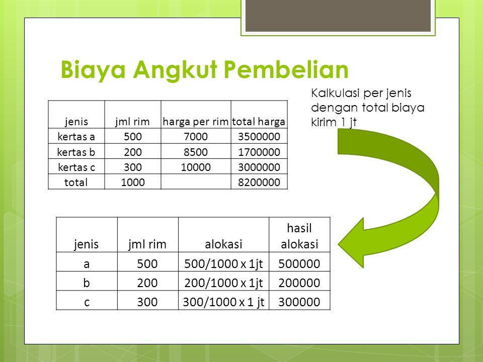 Biaya Angkut Pembelian jenisjml rimharga per rimtotal harga kertas a50070003500000 kertas b20085001700000 kertas c300100003000000 total1000 8200000 je