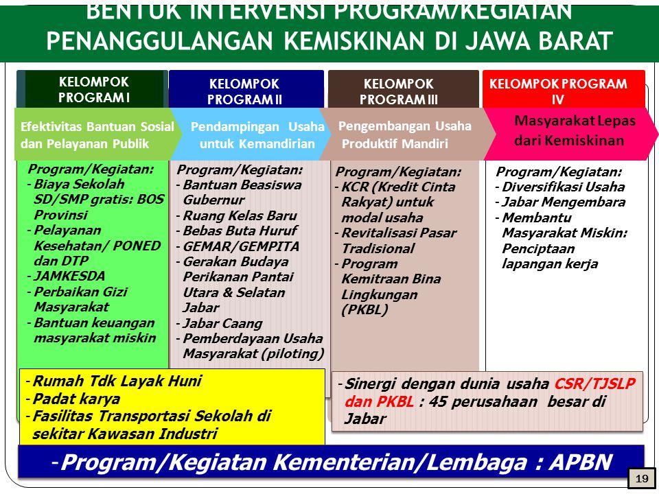 BENTUK INTERVENSI PROGRAM/KEGIATAN PENANGGULANGAN KEMISKINAN DI JAWA BARAT KELOMPOK PROGRAM I KELOMPOK PROGRAM II KELOMPOK PROGRAM III KELOMPOK PROGRAM IV Program/Kegiatan: -Biaya Sekolah SD/SMP gratis: BOS Provinsi -Pelayanan Kesehatan/ PONED dan DTP -JAMKESDA -Perbaikan Gizi Masyarakat -Bantuan keuangan masyarakat miskin Program/Kegiatan: -Bantuan Beasiswa Gubernur -Ruang Kelas Baru -Bebas Buta Huruf -GEMAR/GEMPITA -Gerakan Budaya Perikanan Pantai Utara & Selatan Jabar -Jabar Caang -Pemberdayaan Usaha Masyarakat (piloting) Program/Kegiatan: -Bantuan Beasiswa Gubernur -Ruang Kelas Baru -Bebas Buta Huruf -GEMAR/GEMPITA -Gerakan Budaya Perikanan Pantai Utara & Selatan Jabar -Jabar Caang -Pemberdayaan Usaha Masyarakat (piloting) Program/Kegiatan: -KCR (Kredit Cinta Rakyat) untuk modal usaha -Revitalisasi Pasar Tradisional -Program Kemitraan Bina Lingkungan (PKBL) Program/Kegiatan: -Diversifikasi Usaha -Jabar Mengembara -Membantu Masyarakat Miskin: Penciptaan lapangan kerja Masyarakat Lepas dari Kemiskinan Pengembangan Usaha Produktif Mandiri Pendampingan Usaha untuk Kemandirian Efektivitas Bantuan Sosial dan Pelayanan Publik -Rumah Tdk Layak Huni -Padat karya -Fasilitas Transportasi Sekolah di sekitar Kawasan Industri -Sinergi dengan dunia usaha CSR/TJSLP dan PKBL : 45 perusahaan besar di Jabar -Program/Kegiatan Kementerian/Lembaga : APBN 1919