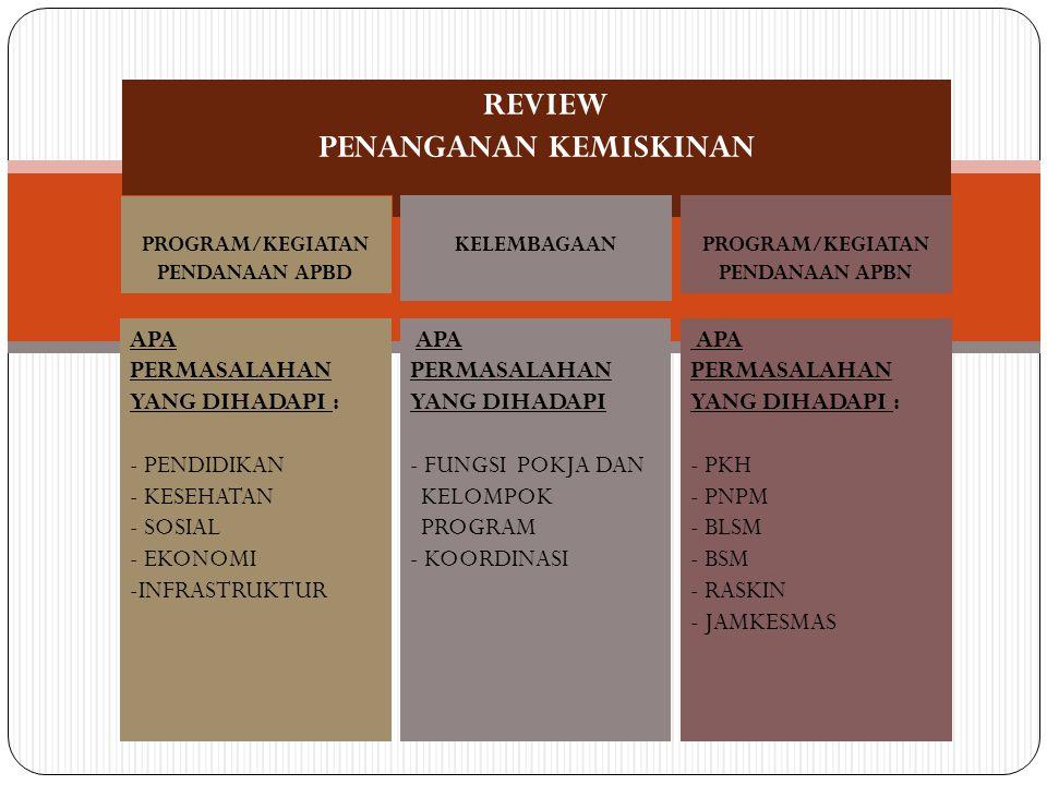 REVIEW PENANGANAN KEMISKINAN PROGRAM/KEGIATAN PENDANAAN APBD PROGRAM/KEGIATAN PENDANAAN APBN KELEMBAGAAN APA PERMASALAHAN YANG DIHADAPI : - PENDIDIKAN - KESEHATAN - SOSIAL - EKONOMI -INFRASTRUKTUR APA PERMASALAHAN YANG DIHADAPI - FUNGSI POKJA DAN KELOMPOK PROGRAM - KOORDINASI APA PERMASALAHAN YANG DIHADAPI : - PKH - PNPM - BLSM - BSM - RASKIN - JAMKESMAS