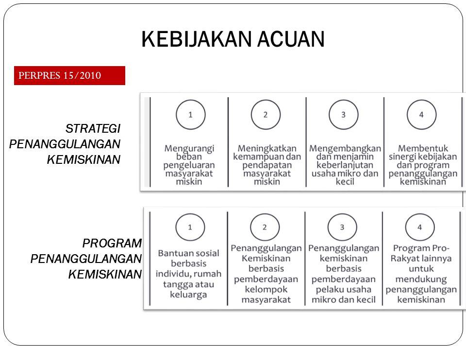 STRATEGI PENANGGULANGAN KEMISKINAN PROGRAM PENANGGULANGAN KEMISKINAN KEBIJAKAN ACUAN PERPRES 15/2010