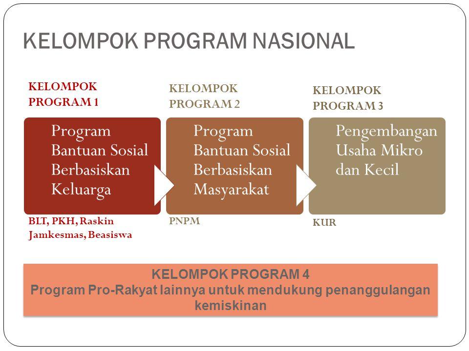 KELOMPOK PROGRAM NASIONAL Program Bantuan Sosial Berbasiskan Keluarga Program Bantuan Sosial Berbasiskan Masyarakat Pengembangan Usaha Mikro dan Kecil KELOMPOK PROGRAM 1 KELOMPOK PROGRAM 2 KELOMPOK PROGRAM 3 BLT, PKH, Raskin Jamkesmas, Beasiswa PNPM KUR KELOMPOK PROGRAM 4 Program Pro-Rakyat lainnya untuk mendukung penanggulangan kemiskinan KELOMPOK PROGRAM 4 Program Pro-Rakyat lainnya untuk mendukung penanggulangan kemiskinan