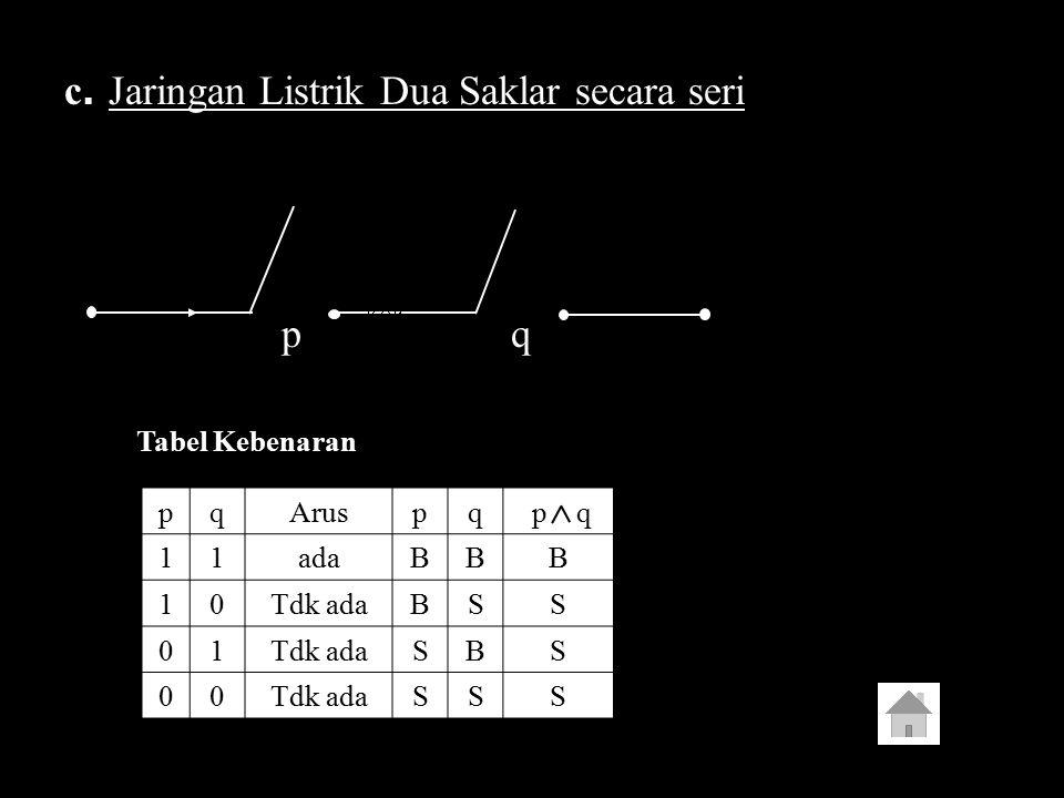 c. Jaringan Listrik Dua Saklar secara seri pq Tabel Kebenaran pqAruspq p q 11adaBBB 10Tdk adaBSS 01 SBS 00 SSS