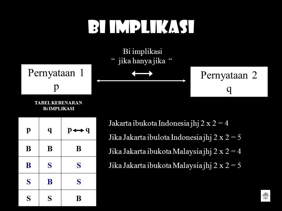 """BI IMPLIKASI Pernyataan 1 p Pernyataan 2 q Bi implikasi """" jika hanya jika """" pqp q BBB BSS SBS SSB TABEL KEBENARAN Bi IMPLIKASI Jakarta ibukota Indones"""