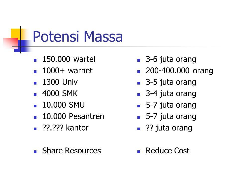 Potensi Massa 150.000 wartel 1000+ warnet 1300 Univ 4000 SMK 10.000 SMU 10.000 Pesantren . .