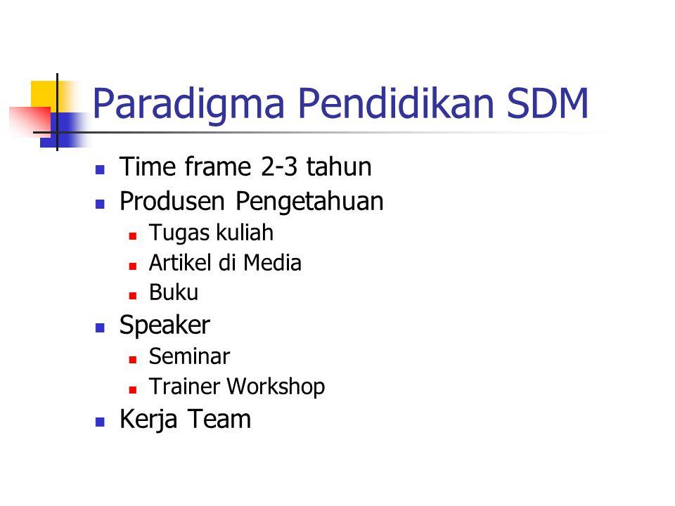Paradigma Pendidikan SDM Time frame 2-3 tahun Produsen Pengetahuan Tugas kuliah Artikel di Media Buku Speaker Seminar Trainer Workshop Kerja Team