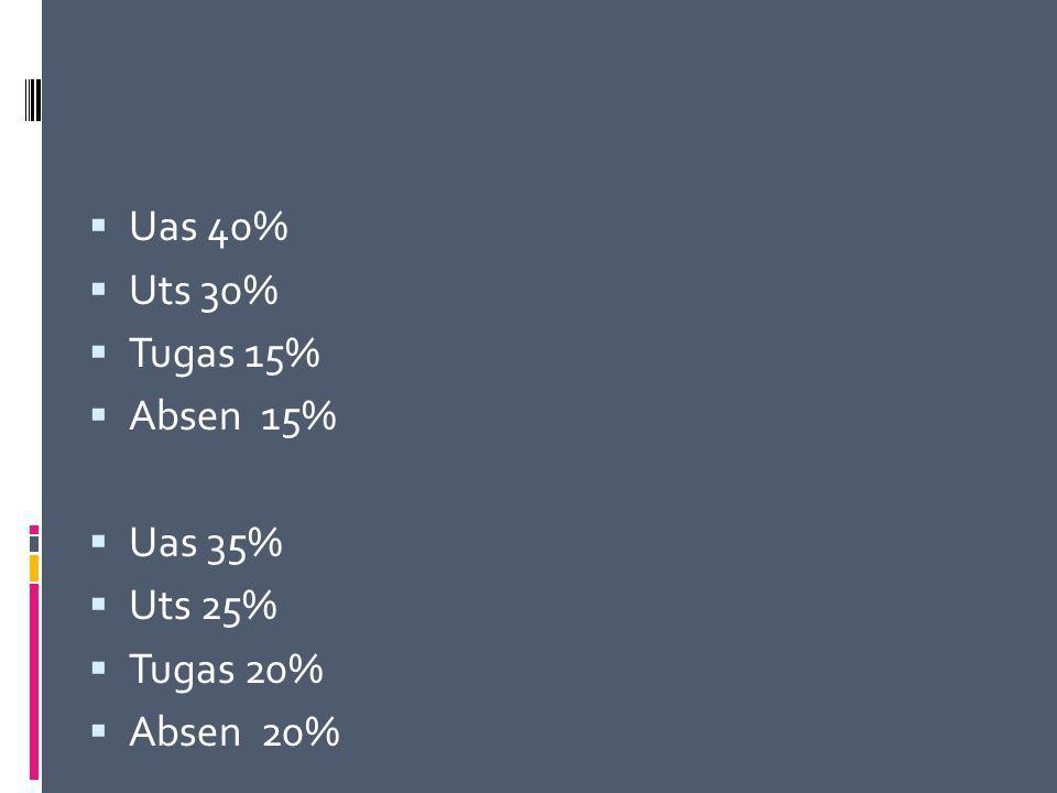  Uas 40%  Uts 30%  Tugas 15%  Absen 15%  Uas 35%  Uts 25%  Tugas 20%  Absen 20%