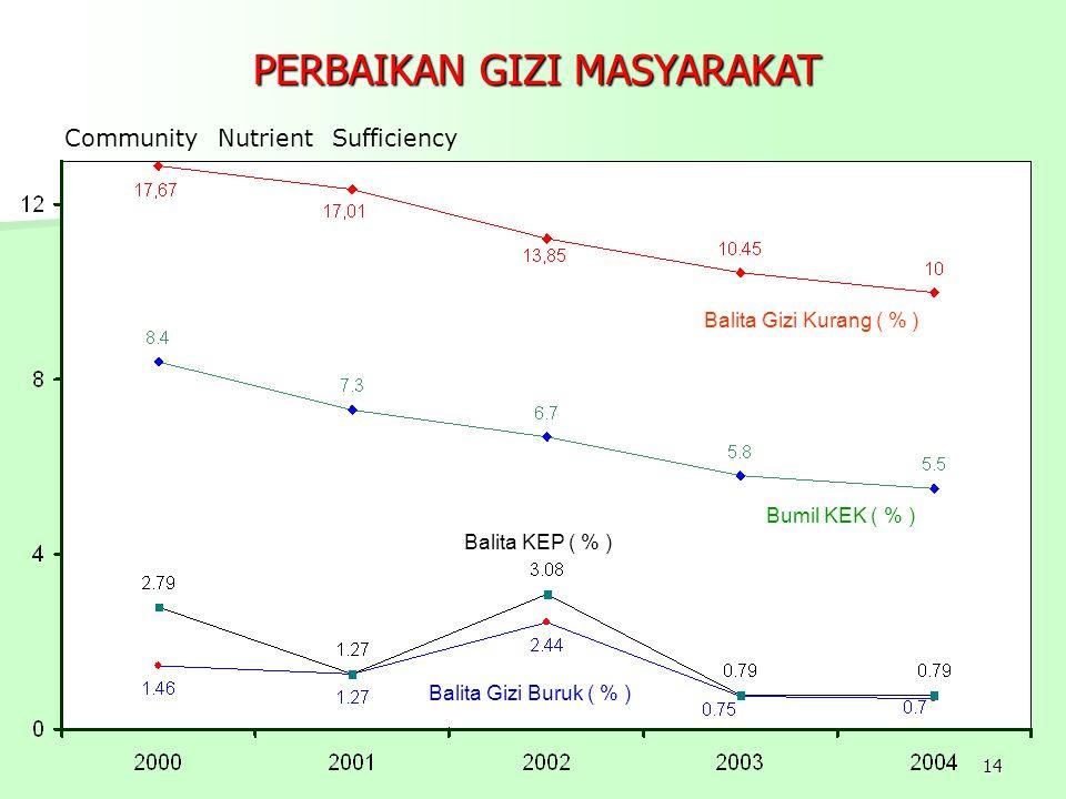 14 PERBAIKAN GIZI MASYARAKAT Community Nutrient Sufficiency Balita Gizi Kurang ( % ) Balita Gizi Buruk ( % ) Bumil KEK ( % ) Balita KEP ( % )