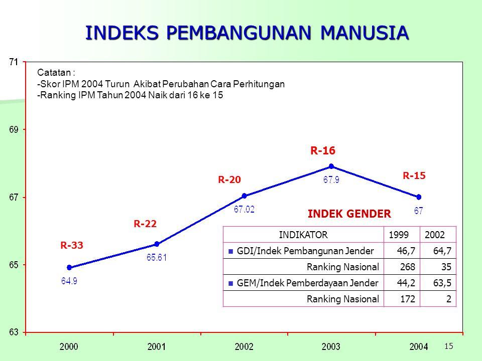 15 INDEKS PEMBANGUNAN MANUSIA Catatan : -Skor IPM 2004 Turun Akibat Perubahan Cara Perhitungan -Ranking IPM Tahun 2004 Naik dari 16 ke 15 INDIKATOR199