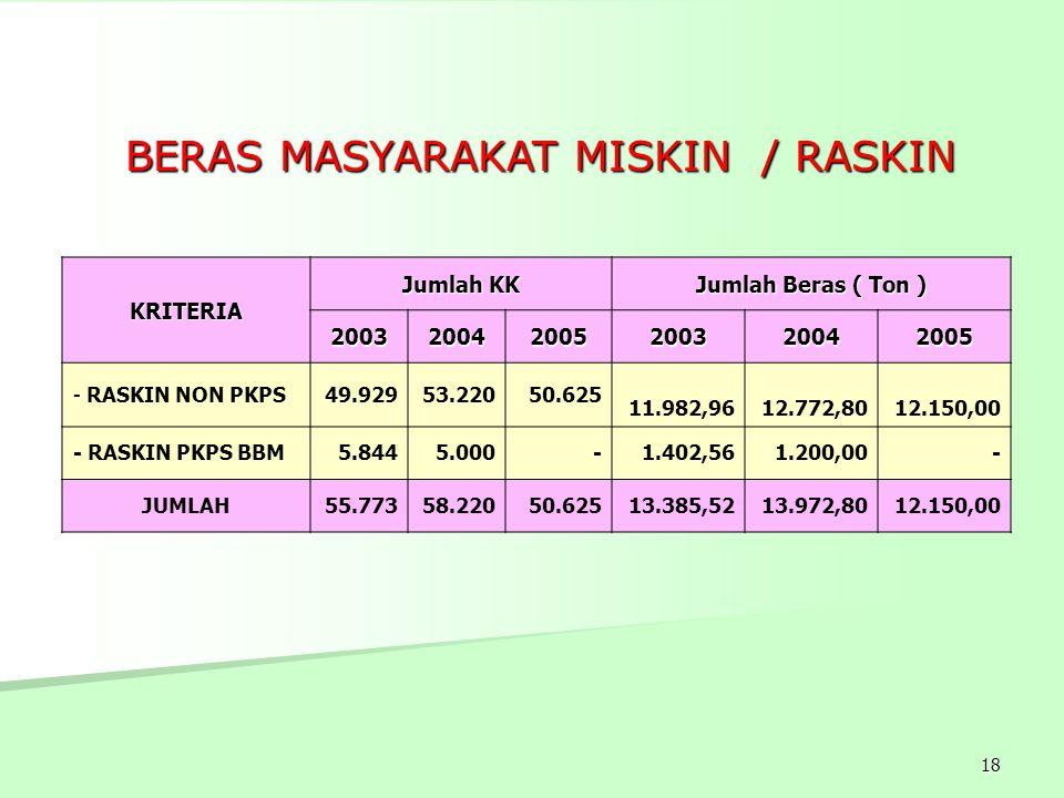18 BERAS MASYARAKAT MISKIN / RASKIN BERAS MASYARAKAT MISKIN / RASKIN KRITERIA Jumlah KK Jumlah Beras ( Ton ) 200320042005200320042005 - RASKIN NON PKP
