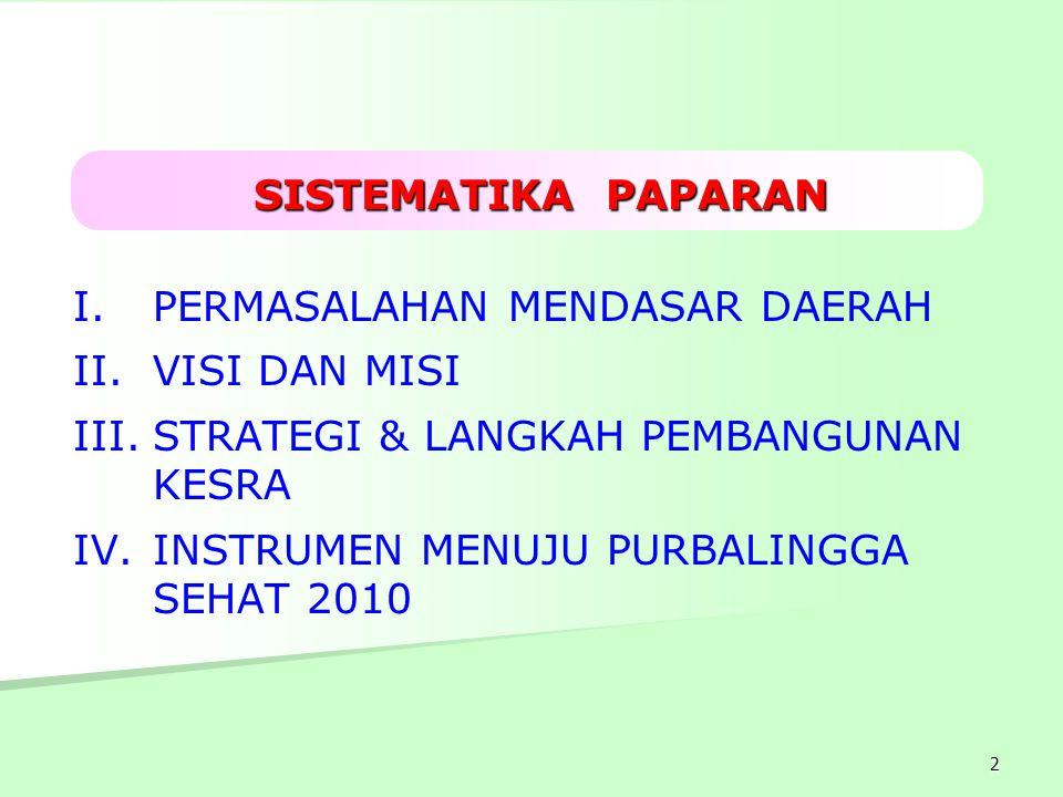 2 I. I.PERMASALAHAN MENDASAR DAERAH II. II.VISI DAN MISI III. III.STRATEGI & LANGKAH PEMBANGUNAN KESRA IV. IV.INSTRUMEN MENUJU PURBALINGGA SEHAT 2010
