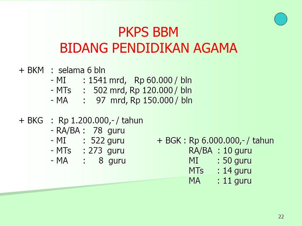 22 + BGK : Rp 6.000.000,- / tahun RA/BA : 10 guru MI : 50 guru MTs : 14 guru MA : 11 guru + BKM : selama 6 bln - MI: 1541 mrd, Rp 60.000 / bln - MTs :