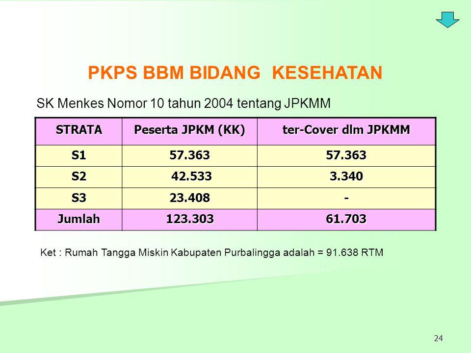 24 STRATA Peserta JPKM (KK) ter-Cover dlm JPKMM S157.36357.363 S2 42.533 42.5333.340 S323.408- Jumlah123.30361.703 SK Menkes Nomor 10 tahun 2004 tenta
