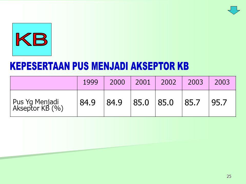 25 19992000200120022003 Pus Yg Menjadi Akseptor KB (%) 84.9 85.0 85.795.7