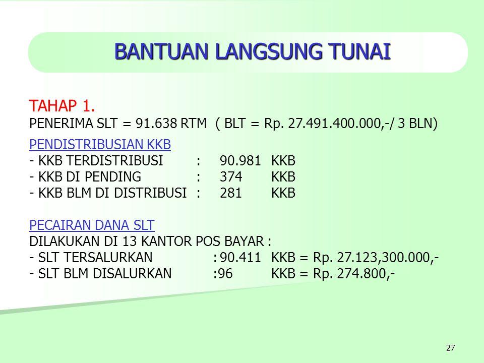 27 TAHAP 1. PENERIMA SLT = 91.638 RTM ( BLT = Rp. 27.491.400.000,-/ 3 BLN) PENDISTRIBUSIAN KKB - KKB TERDISTRIBUSI:90.981 KKB - KKB DI PENDING:374KKB