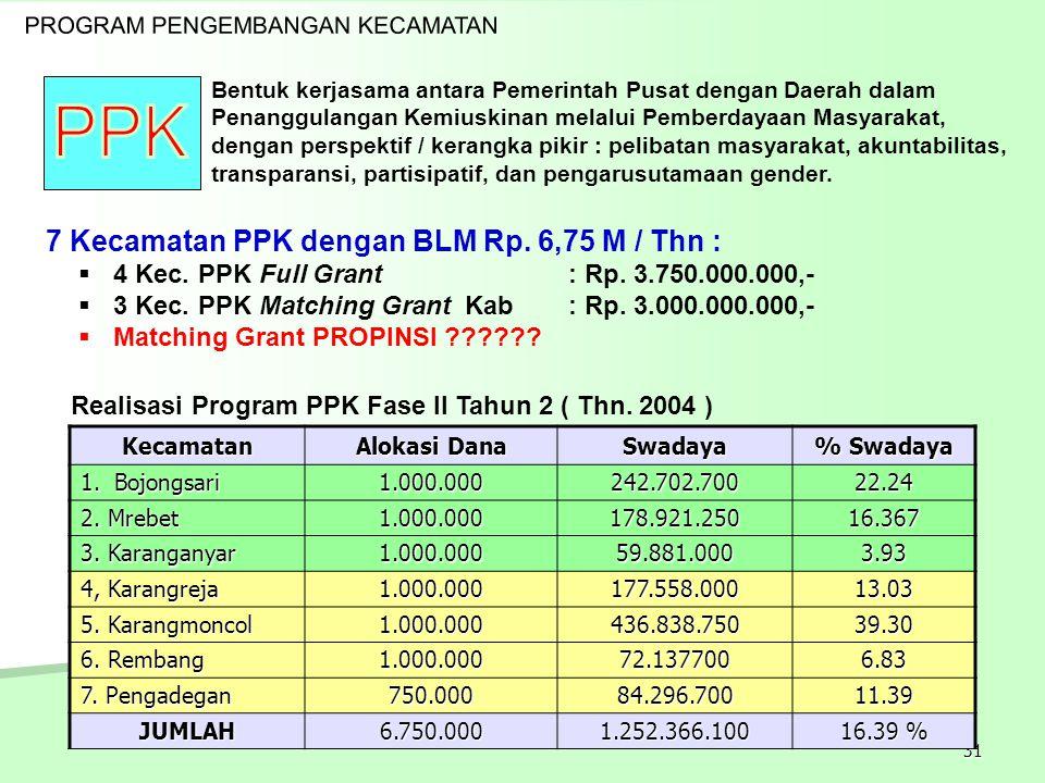 31 Realisasi Program PPK Fase II Tahun 2 ( Thn. 2004 ) Bentuk kerjasama antara Pemerintah Pusat dengan Daerah dalam Penanggulangan Kemiuskinan melalui