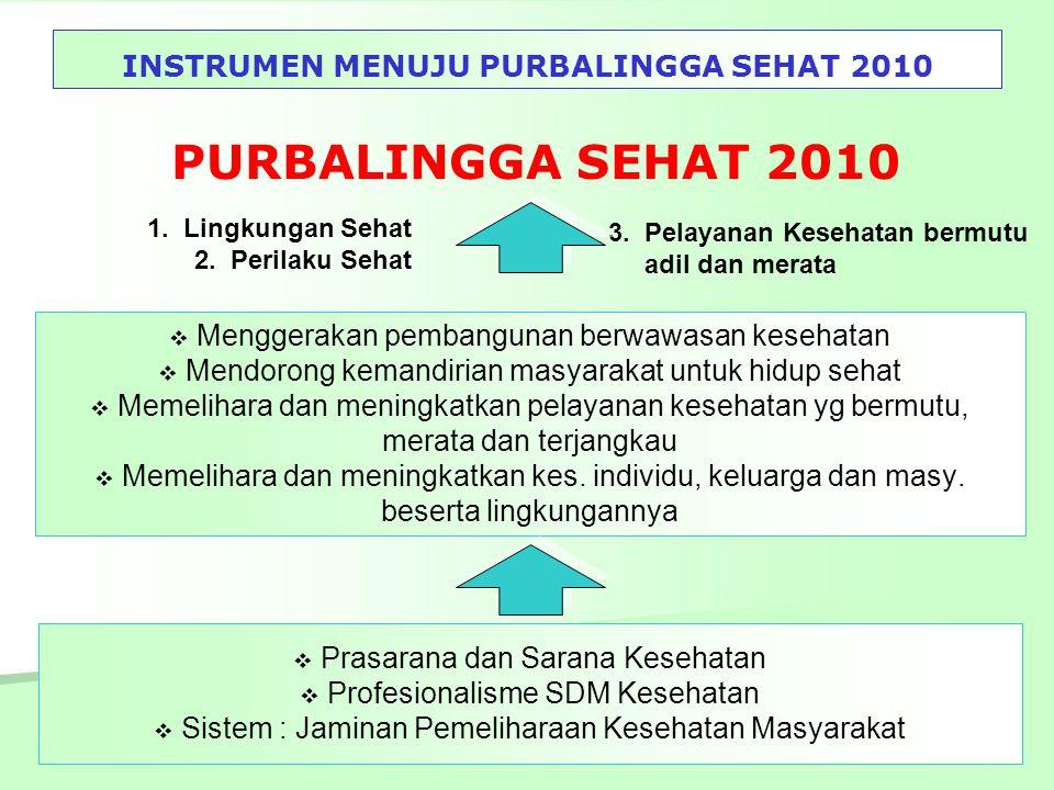 8 INSTRUMEN MENUJU PURBALINGGA SEHAT 2010   Menggerakan pembangunan berwawasan kesehatan   Mendorong kemandirian masyarakat untuk hidup sehat  