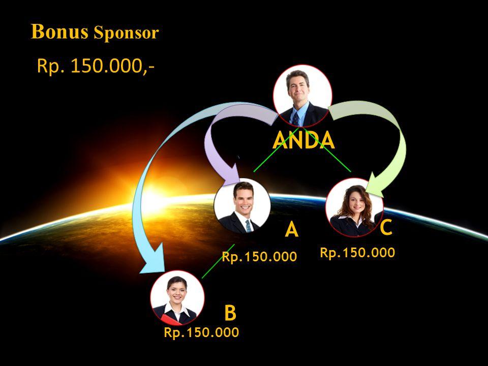 Bonus Sponsor : Rp. 150.000,- 1. Bonus Pasangan Roll Over Rp. 1.500.000,- 2. Cloning in System 3. Reward Be One System (mencapai Rp 1 Miliard) 4. Roya